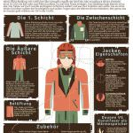 Grafik: Winter Kleidung